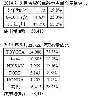 第三季交易趨緩 冷門車大受影響